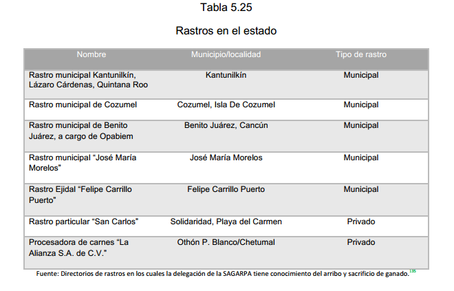 Tabla 5.25 Rastros en el estado